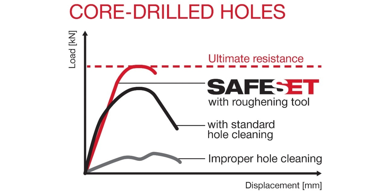 SafeSet system for diamond-drilled holes showing load values and displacement for anchors
